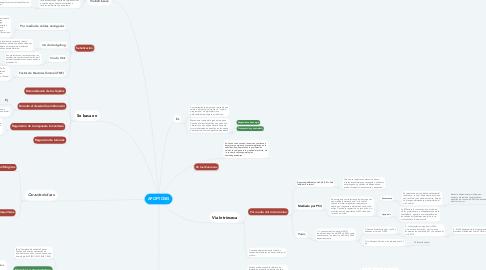 Mind Map: APOPTÓSIS