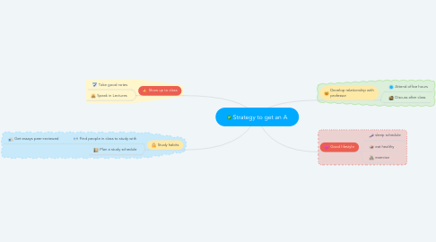 Mind Map: Strategy to get an A