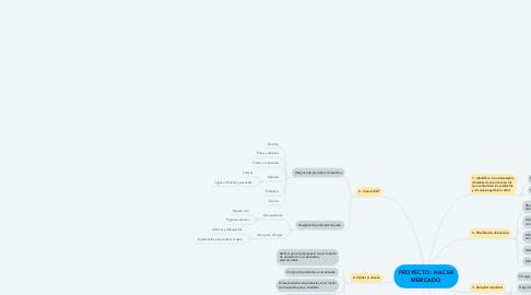Mind Map: PROYECTO: HACER MERCADO