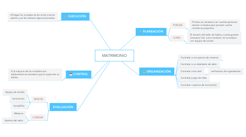 Mind Map: MATRIMONIO