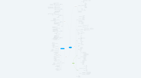 Mind Map: Sendo