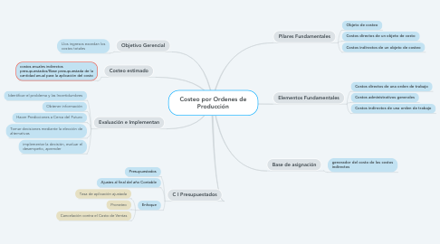 Mind Map: Costeo por Ordenes de Producción