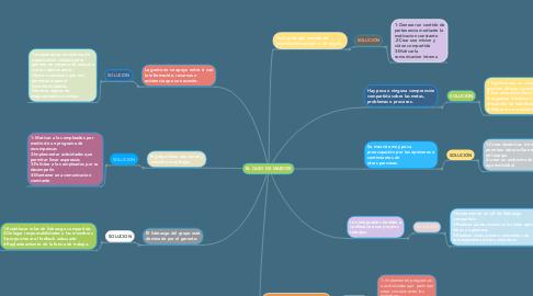 Mind Map: EL CASO DE MARCOS