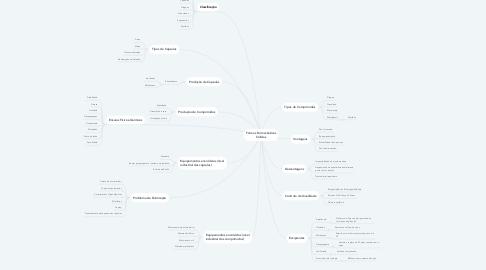 Mind Map: Formas Farmacêuticas Sólidas