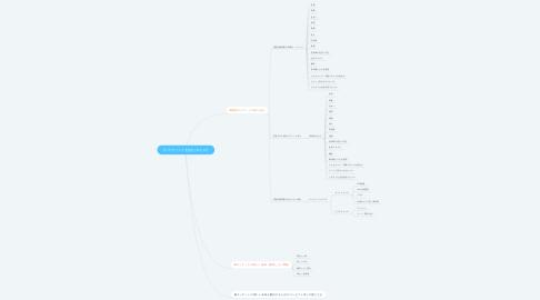 Mind Map: ターゲティング【設定プロセス】