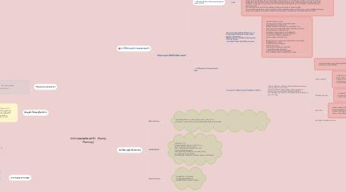 Mind Map: การวางแผนครอบครัว   (Family Planning)