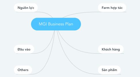 Mind Map: MGI Business Plan