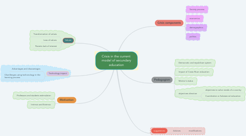 Mind Map: Crisis in the current  model of secundary education