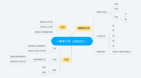Mind Map: 小象鼻子長(認識自己)