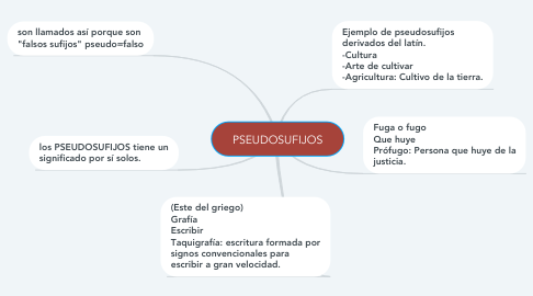 Mind Map: PSEUDOSUFIJOS