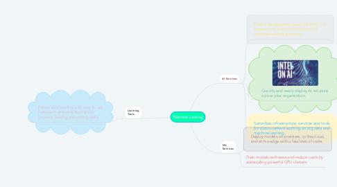 Mind Map: Machine Learing