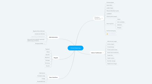Mind Map: Smartcleaning