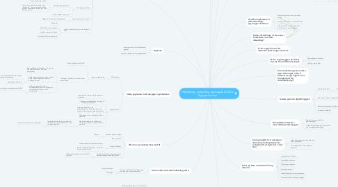 Mind Map: Håndtering, indsamling og brugen af Data i Byggebranchen