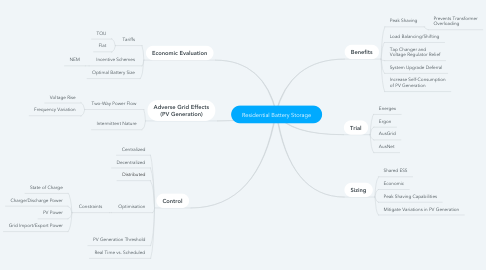 Mind Map: Residential Battery Storage