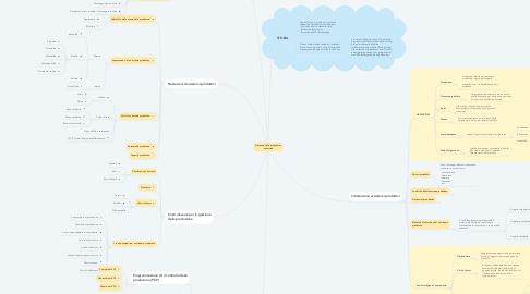 Mind Map: Gestione della produzione industriale