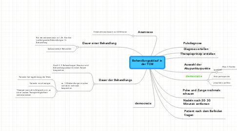Mind Map: Behandlungsablauf inder TCM