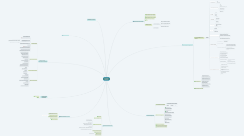 Mind Map: Рекламная кампания