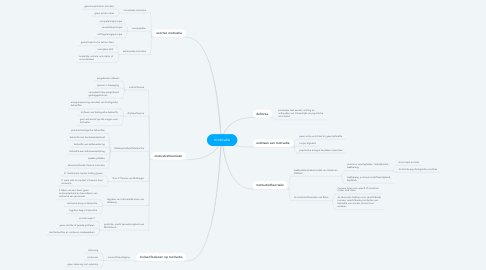 Mind Map: motivatie