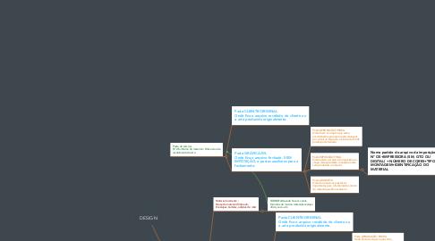 Mind Map: DESIGN