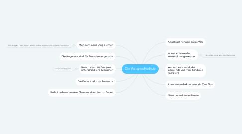 Mind Map: Die Volkshochschule