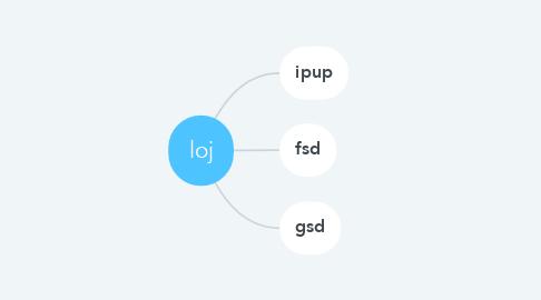 Mind Map: loj