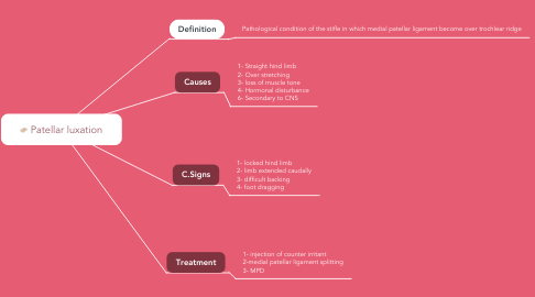 Mind Map: Patellar luxation
