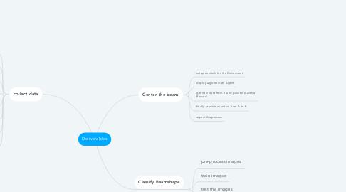 Mind Map: Deliverables