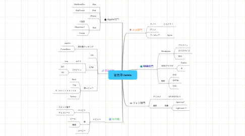 Mind Map: 徒然草:remix