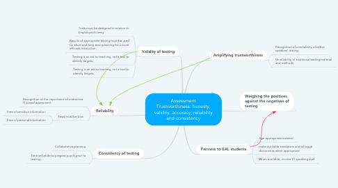 Mind Map: Assessment Trustworthiness: honesty, validity, accuracy, reliability and consistency