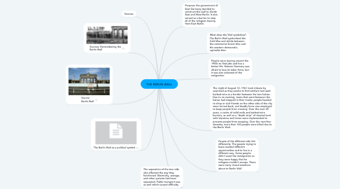 Mind Map: THE BERLIN WALL