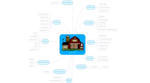 Mind Map: Farm Unit