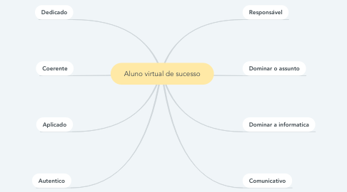 Mind Map: Aluno virtual de sucesso