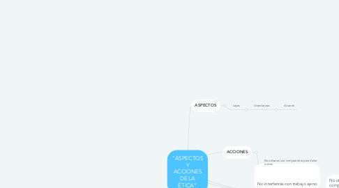 """Mind Map: """"ASPECTOS Y ACCIONES DE LA ÉTICA"""""""
