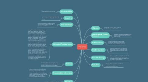 Mind Map: Patterns