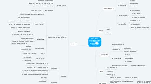 Mind Map: ESTRUTURA ORGANIZACIONAL E O SERVIÇO DE ENFERMAGEM HOSPITALAR