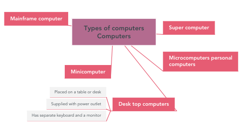 Mind Map: Types of computers Computers