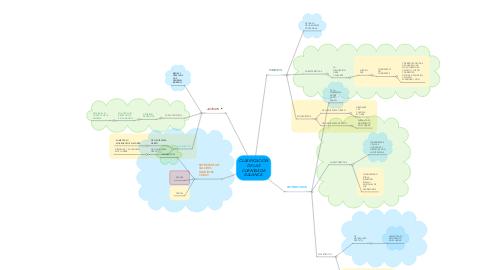 Mind Map: CLASIFICACIÓN DE LAS CUENTAS DE BALANCE.