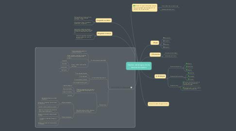 Mind Map: Gestion estrategica de los recursos humanos.