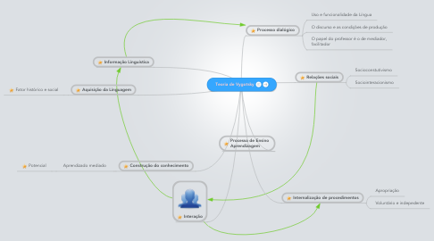 Mind Map: Teoria de Vygotsky