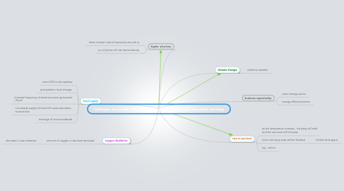 Mind Map: challenges as a result of the global trend of climate change and global warming.