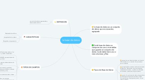 Mind Map: la base de datos