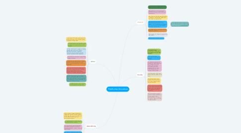Mind Map: Plataformas Educativas