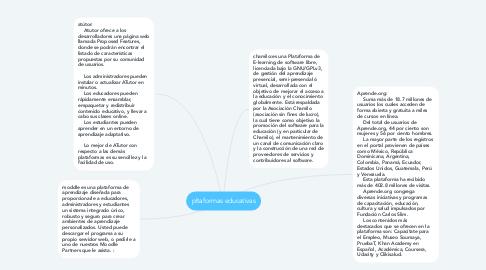 Mind Map: pltaformas educativas