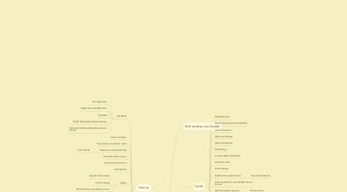 Mind Map: Tieto- ja viestintätekniikka
