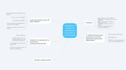 Mind Map: Разработка стратегии управления персоналом организации