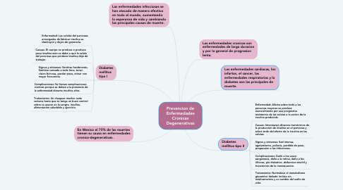 Mind Map: Prevencion de Enfermedades Cronicas Degenerativas