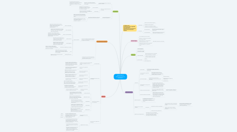 Mind Map: SÍNDROME DE INMOVILIDAD EN EL ANCIANO