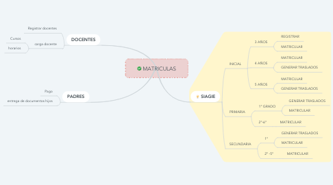 Mind Map: MATRICULAS