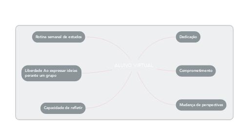Mind Map: ALUNO VIRTUAL