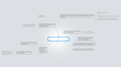 Mind Map: singapore committed investment on companies